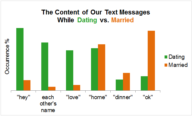 http://adashofdata.com/2014/10/14/how-text-messages-change-from-dating-to-marriage/?utm_content=buffer80867&utm_medium=social&utm_source=facebook.com&utm_campaign=buffer